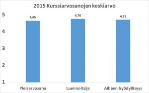 kurssiarvostelu 2015